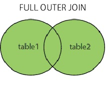 SQL Fullouterjoint
